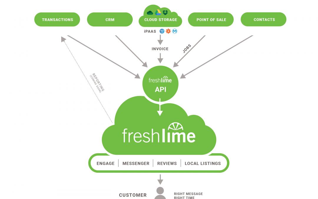 Breaking Down FreshLime's Public REST API | Webinar