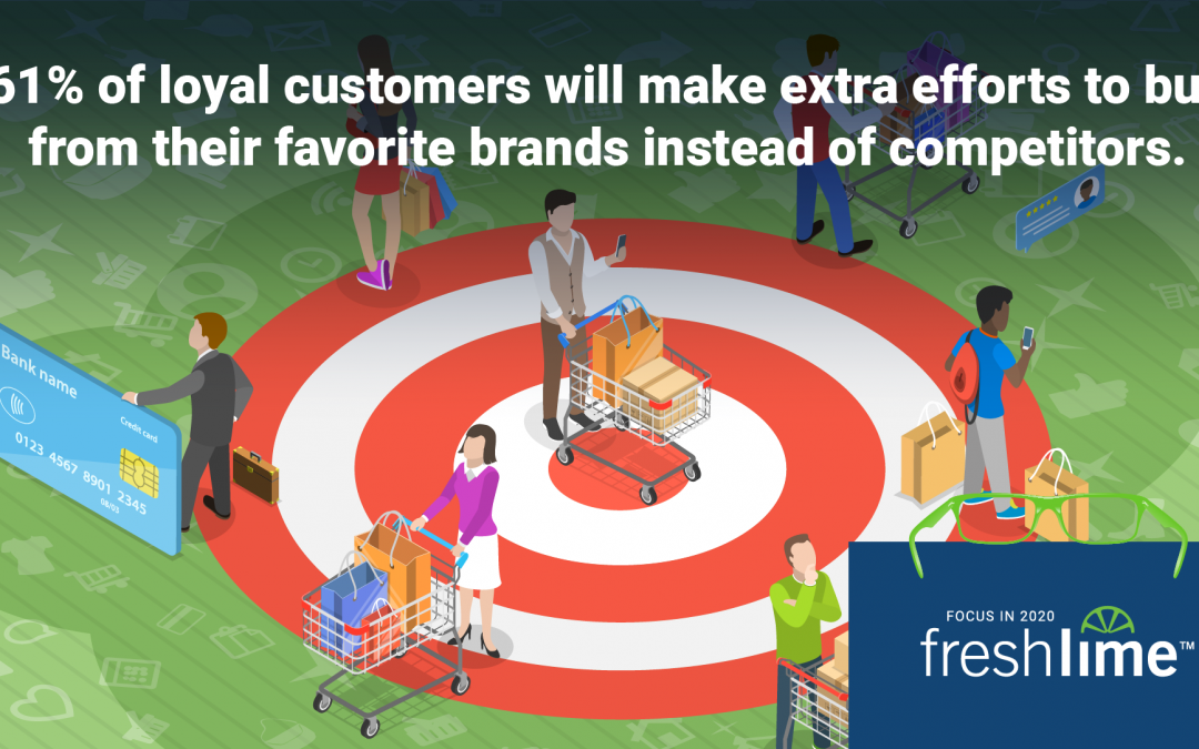61% of Loyal Customers will Make Efforts to Buy from their Favorite Brands