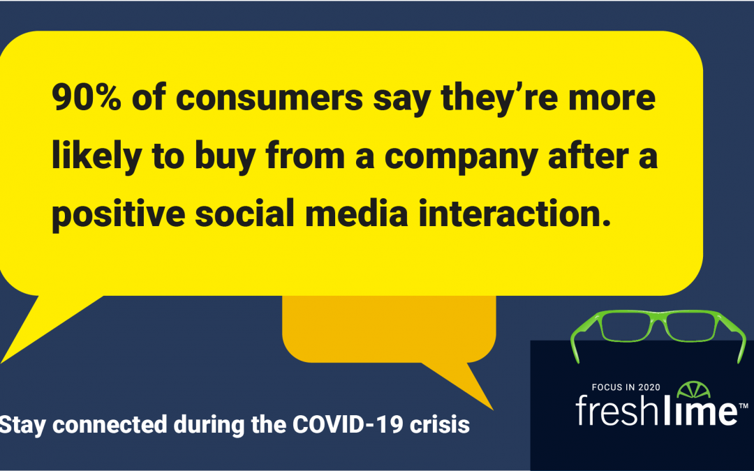 90% of Consumers are More Likely to Buy from a Company After a Positive Social Media Interaction
