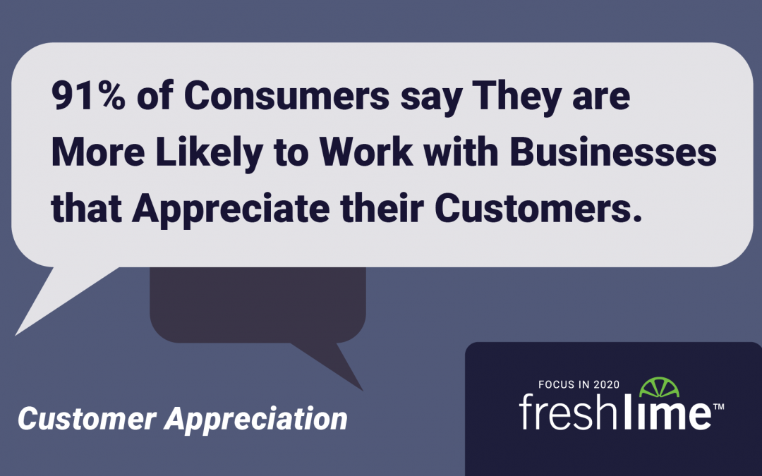 91% of Consumers say They are More Likely to Work with Businesses that Appreciate their Customers