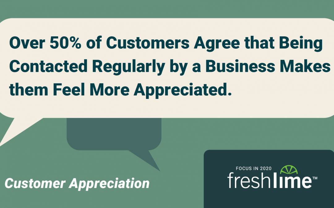 Over 50% of Customers Agree that Being Contacted Regularly by a Business Makes them Feel More Appreciated