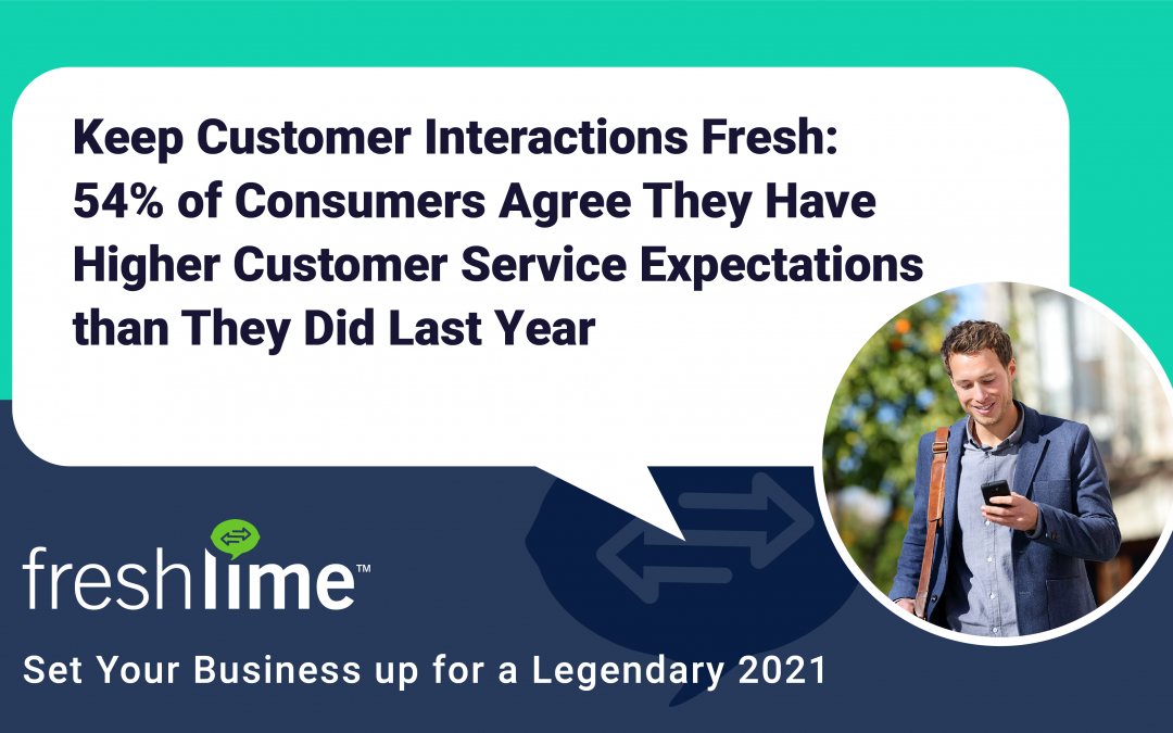54% of Consumers Agree They Have Higher Customer Service Expectations than They Did Last Year