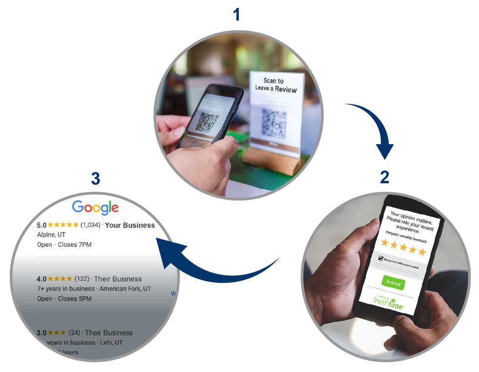 Online Reviews with QR Codes