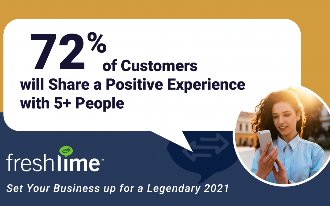 72% of Customers will Share a Positive Experience with 5+ People