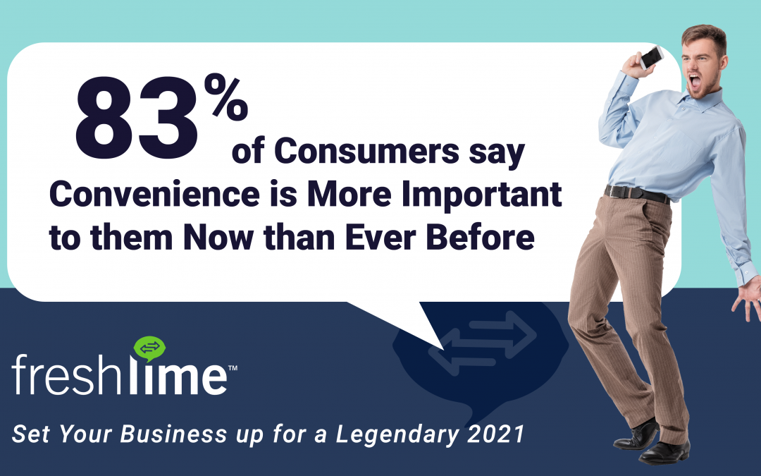 83% of Consumers say Convenience is More Important to them Now than Ever Before